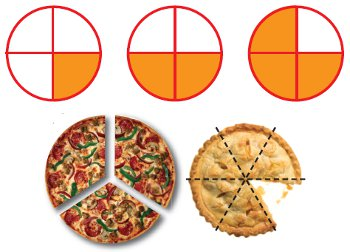 fractions for one quarter, one half, three quarters; a pizza showing thirds; a pie showing sixths