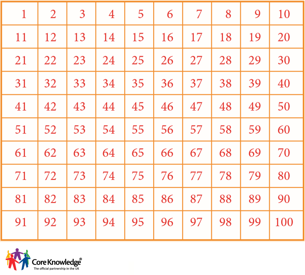 multiplication table 1 to 100 search results calendar 2015